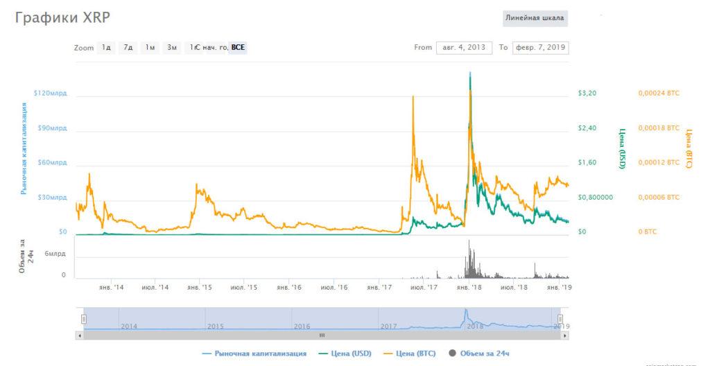 График движения XRP криптовалюты