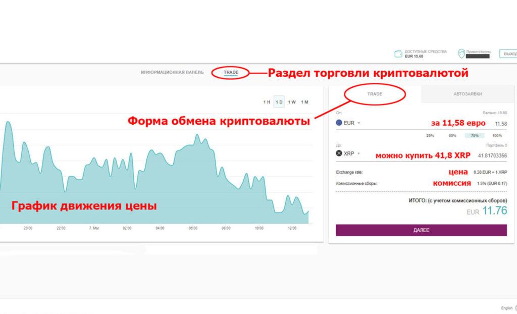 Обзор раздела торговли и обмена криптовалюты в Skrill: статистика, графики