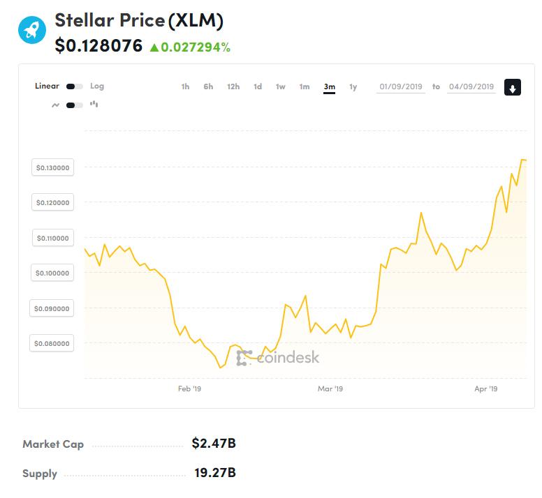 Движение цены XLM