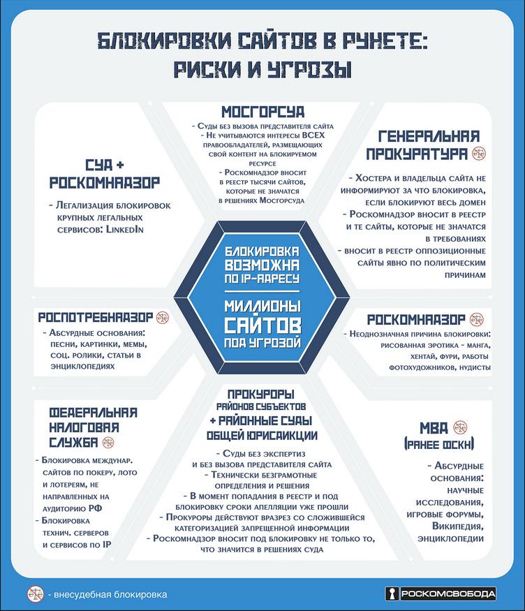 Угроза блокировки сайтов в рунете